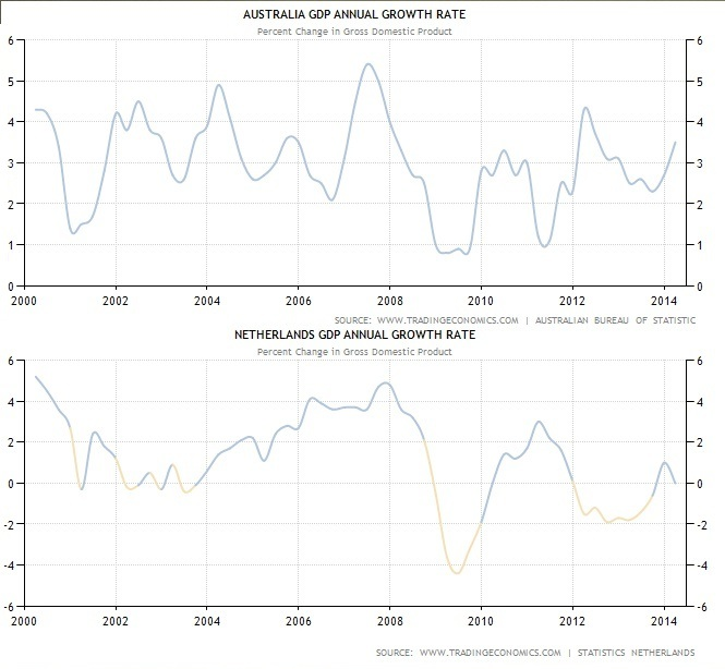 Comparison in GDP growth AUS/NED